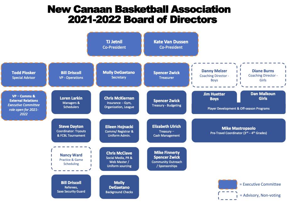 NCBA Board of Directors