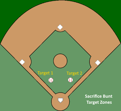 Bunt Zone Example
