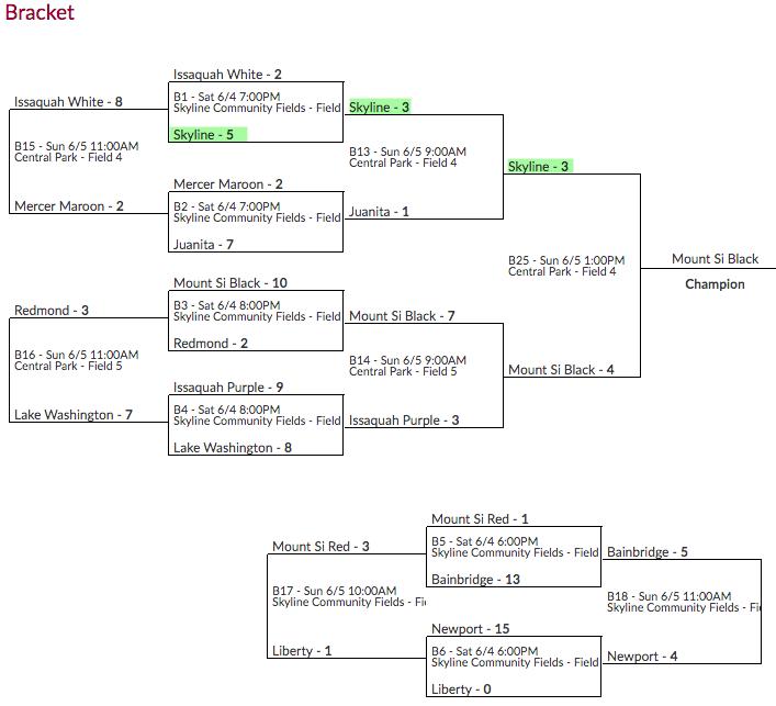 Washington Cup 5/6 Bracket