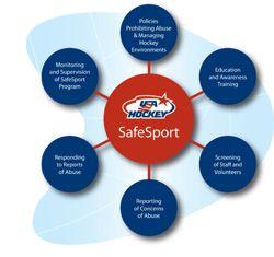 SafeSport Program