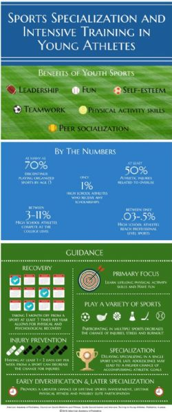 1-SPORTS SPECIALIZATION RECOMMENDATIONS