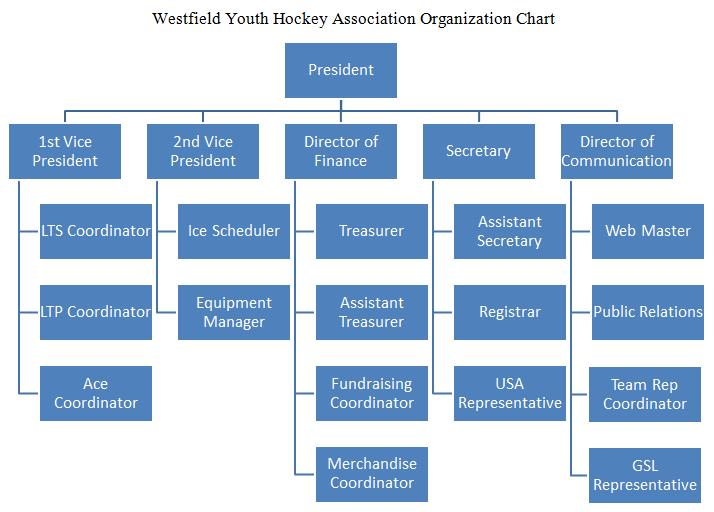 Wyha Positions Westfield Youth Hockey