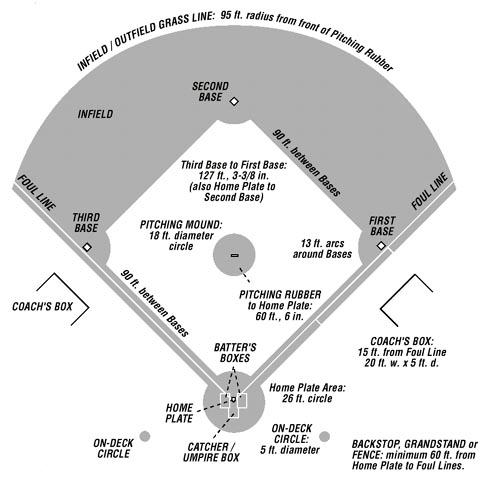 Coaches kit brentsville district youth baseball leagueathleticsimagesclub12081baseball dimensionsg ccuart Images