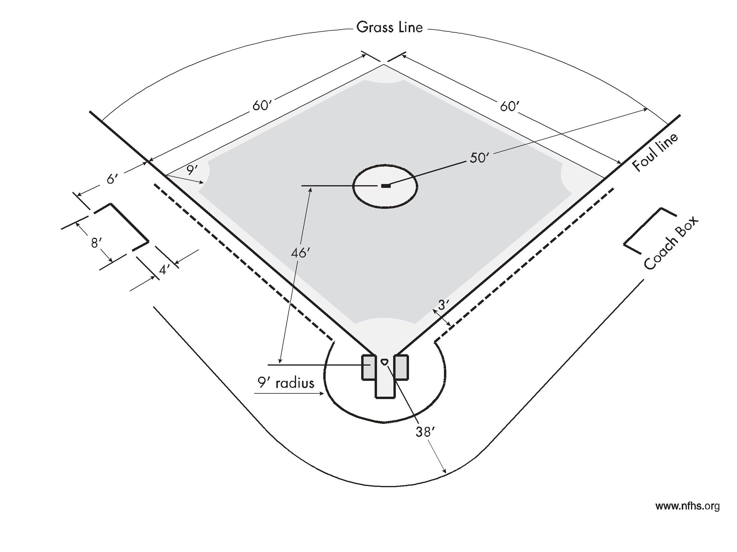 Coaches kit brentsville district youth baseball another diagram for the field set up httpfilesleagueathleticsimagesclub12081baseball dimensionsg pooptronica Images