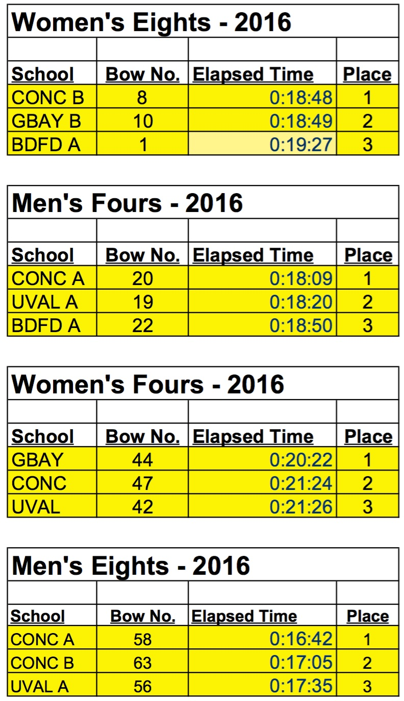 Results | Upper Valley Rowing Foundation