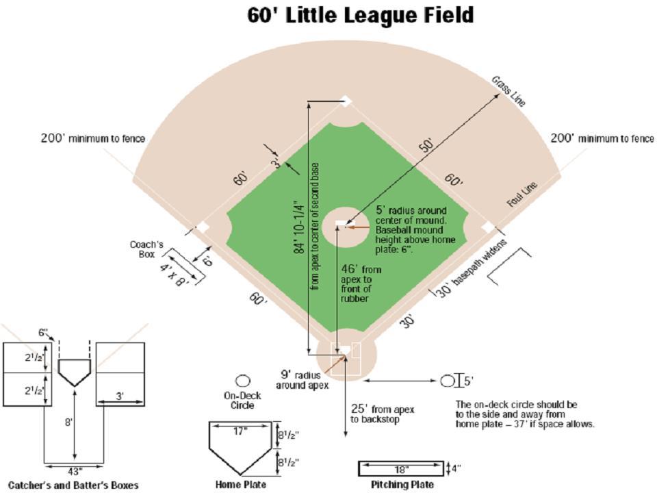 Midget league baseball rules and regulations