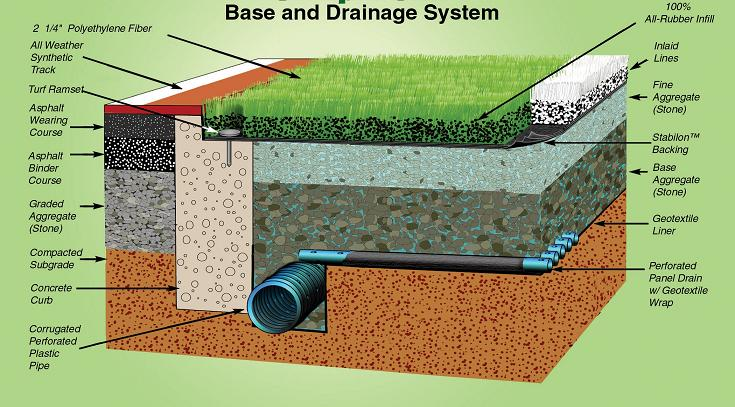 drainage system Drainage [drān´ij] systematic withdrawal of fluids and discharges from a wound, sore, or cavity capillary drainage that effected by strands of hair, surgical gut, spun.