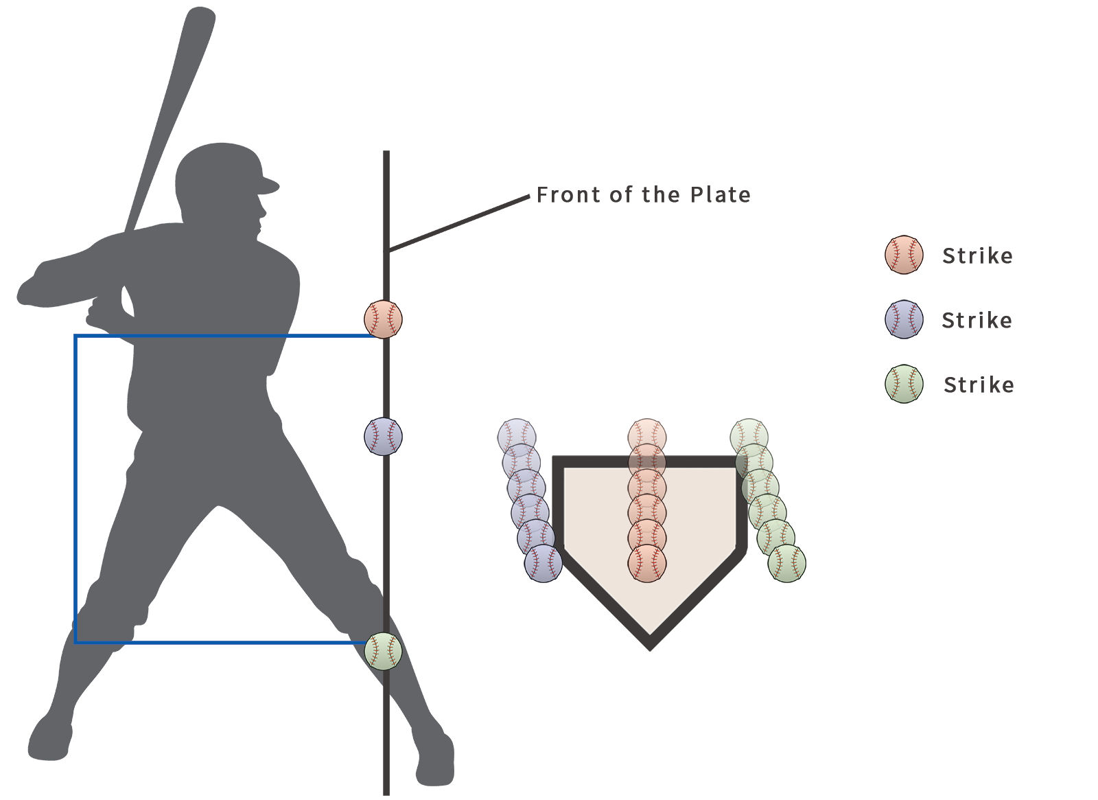 Softball Strike Zone