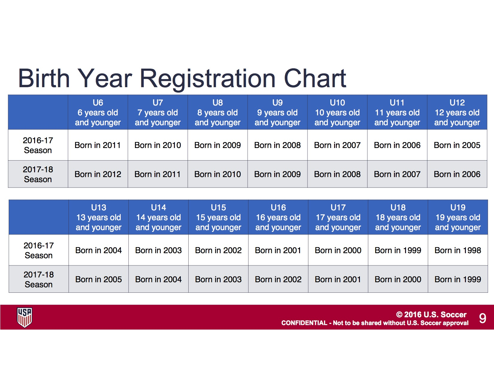 Age group table madison youth soccer club for Moral development 0 19 years chart