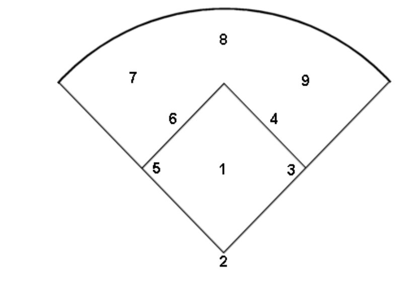 Sample practice 7 9 yr old wheaton briarcliffe youth baseball and 2 game situations and what each position does and why location of the 9 positions corresponding number to each position 1 pitcher 2 catcher maxwellsz