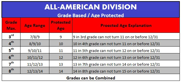 Tackle Info Grade/Age Breakdown | Southington Knights Travel