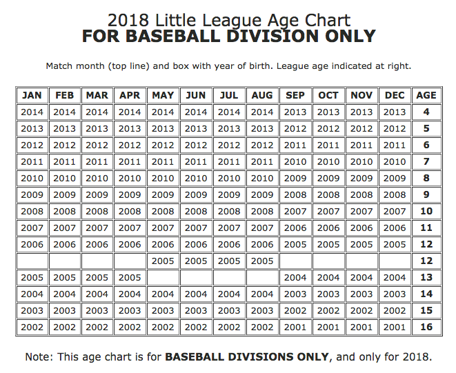 Age chart guilford little league baseball and softball