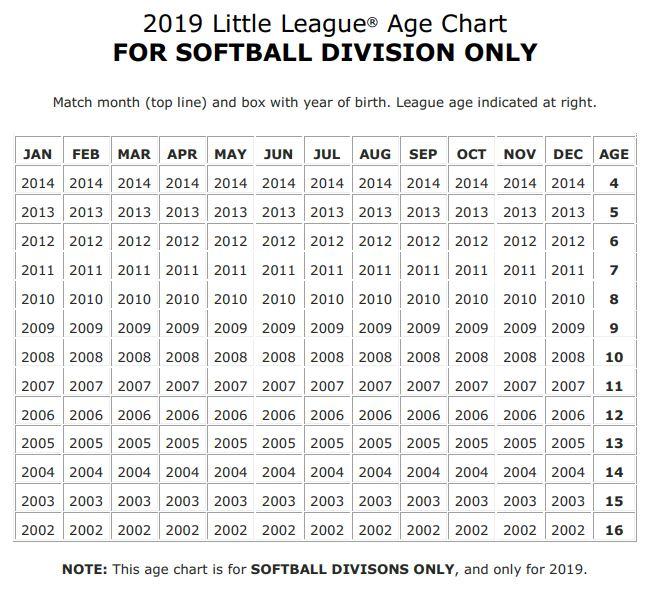 Age Chart | Guilford Little League Baseball and Softball