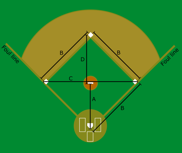 Baseball Field Dimensions Big Walnut Baseball Association